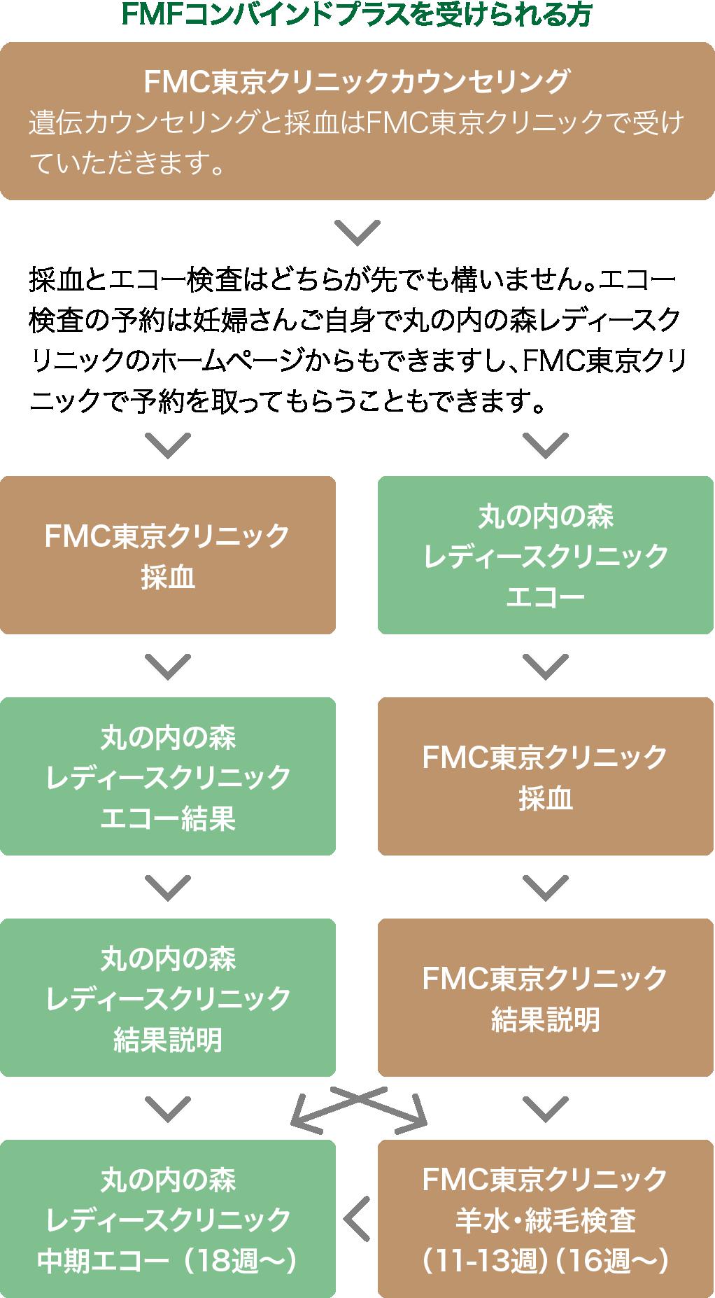 「検査の流れ」 - FMFコンバインドプラスを受けられる方 -