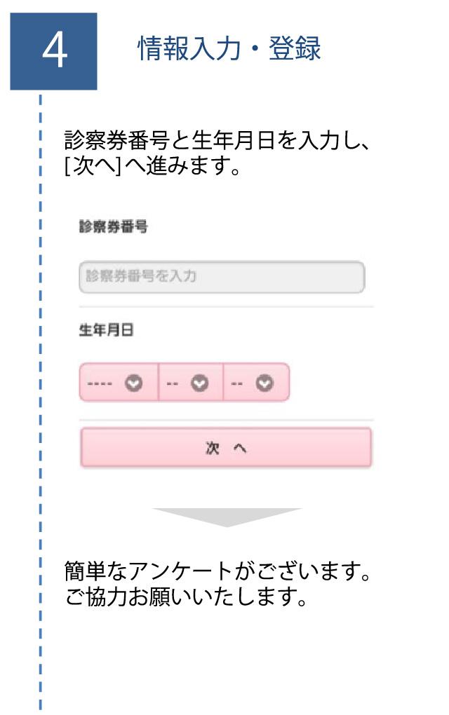 手順4「情報入力・登録」
